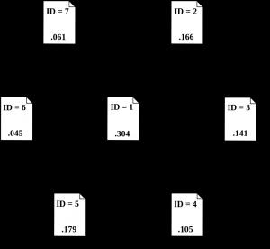 pagerank-linkstruct